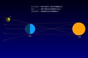 地球の影(模式図)