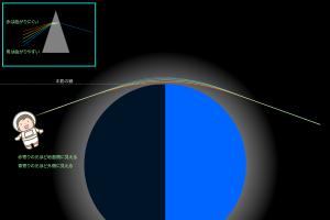 本影内に回り込む太陽光(模式図)