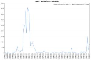 新燃岳周辺の火山性地震回数
