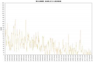 第24太陽周期の日々黒点数
