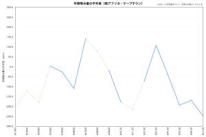 ケープタウン・年間降水量平年差(気象庁データ)