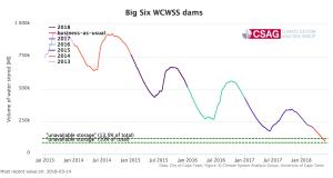 南アフリカ・主要ダムの合計貯水量水位