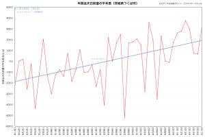 茨城県つくば市・年間全天日射量の平年差