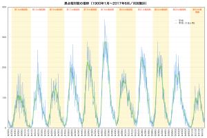 太陽黒点数の推移(第14太陽周期以降)