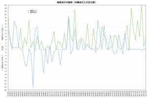 沖縄地方に対する奄美地方の梅雨時期の差