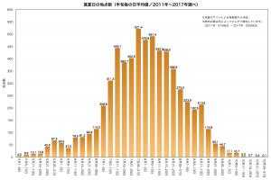 2011-2017半旬ごとの日平均地点数