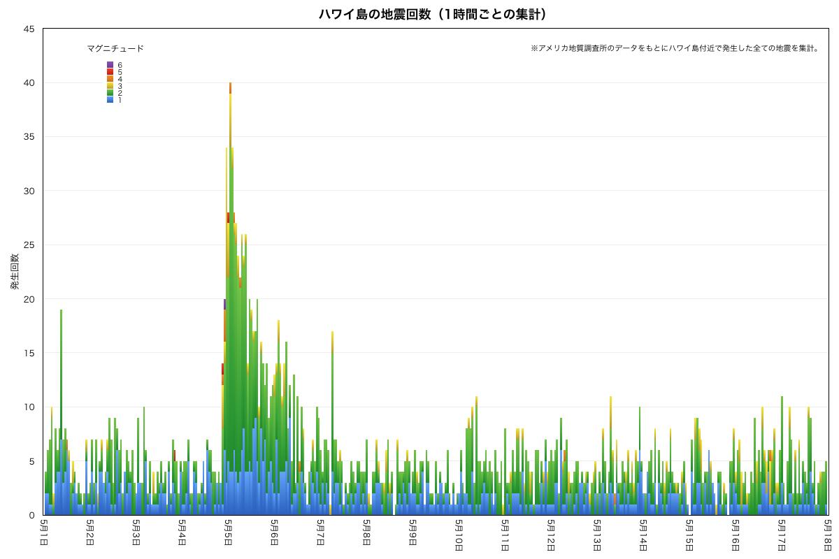 20180517ハワイ島地震回数