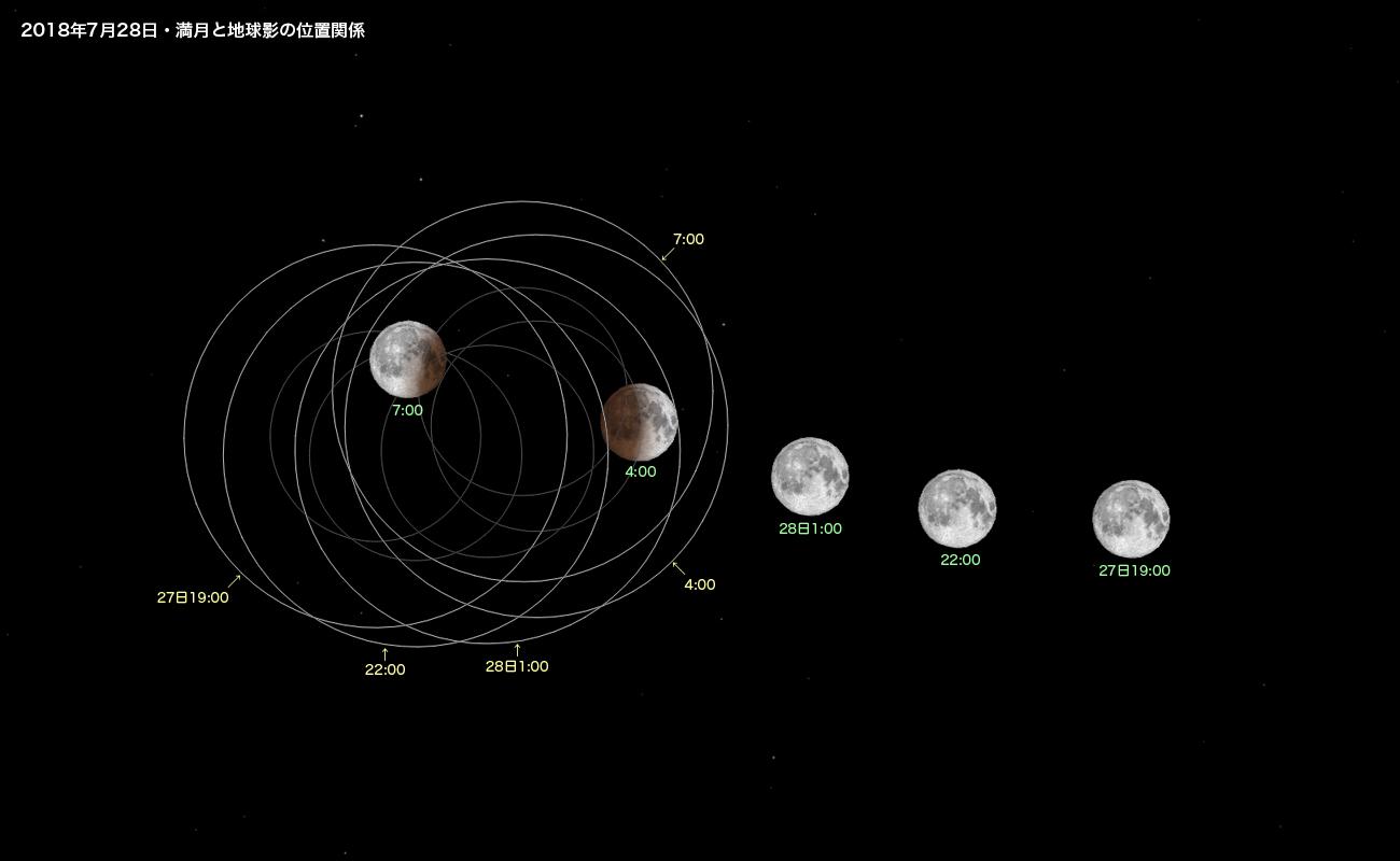 20180728満月と地球影