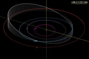 小惑星2018MB7の軌道