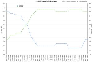 20180709台風8号の状態(夕方現在)