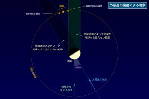 木星の衛星現象