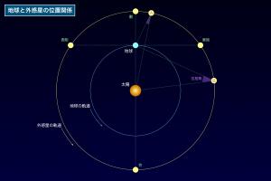 地球と外惑星の位置関係