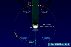 位相角と衛星現象の位置や順