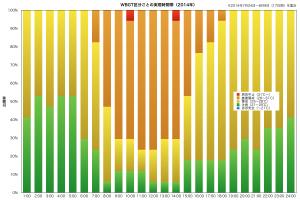 WBGT・2014年集計