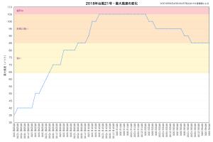 2018年台風21号・最大風速の変化(速報値)
