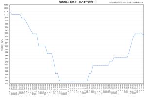2018年台風21号・中心気圧の変化(速報値)