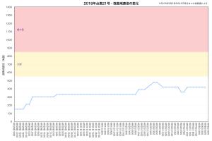 2018年台風21号・強風域直径の変化(速報値)