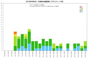 2018年9月6日・平成30年北海道胆振東部地震・M別