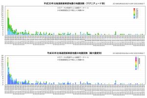 20180912北海道地震推移