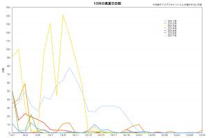 10月の真夏日日数(2011-2017年)
