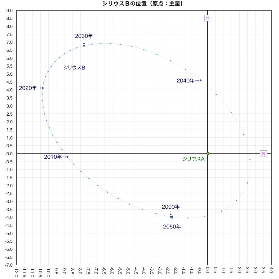 シリウス連星軌道図