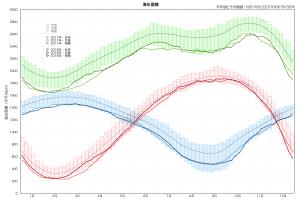 海氷面積の変化
