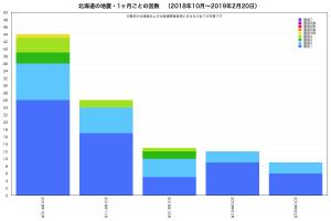 北海道の地震回数(2018.10.1-2019.2.20)
