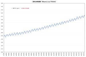 MaunaLoa-chart