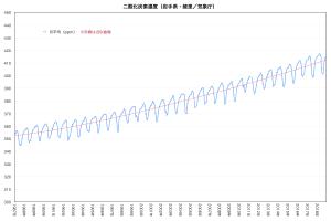 Ryo-chart
