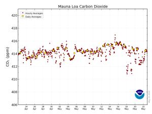 20190524MLO二酸化炭素濃度の変化グラフ