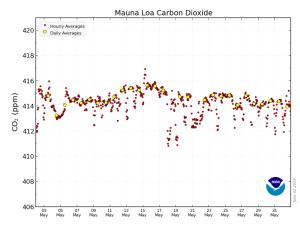 20190602MLO二酸化炭素濃度の変化グラフ