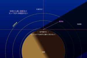 衛星高度と地球影による日照位置の関係