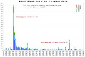 過去の地震・一ヶ月集計