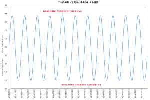 二十四節気・定気法と平気法の日差