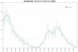 黒点数の推移(2001年以降)