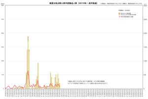 2019年・真夏日と熱中症(途中経過)