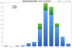 同時存在台風の発生月別件数(1951年−2018年)