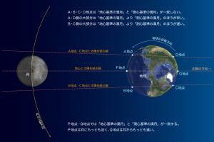 地心満月と測心満月