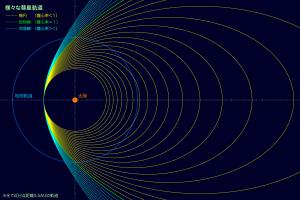 様々な彗星軌道