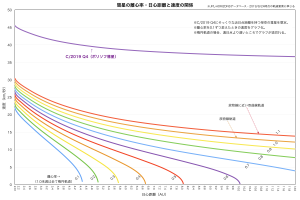 彗星離心率・日心距離・速度の関係
