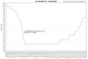 20191013-0900台風19号スペック