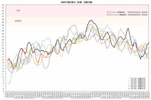 札幌・WBGT日最大値の変化