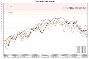 東京・WBGT日最小値の変化