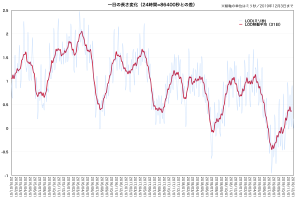 LOD差分の変化