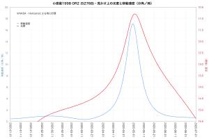 小惑星1998 OR2の移動速度と光度