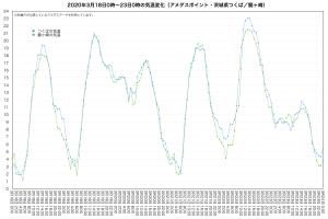 20200318-23アメダス気温(つくば/龍ヶ崎)
