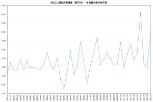 MLO-CO2週平均・年最大の前年差