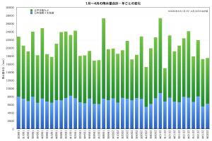 1月-4月の降水・年変化