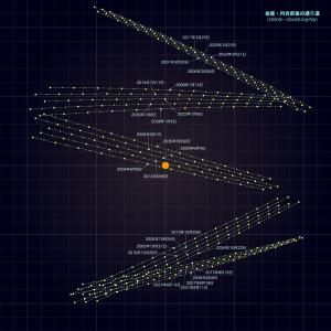 金星の内合・通過経路