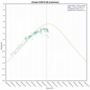 レモン彗星(C/2019U6)光度